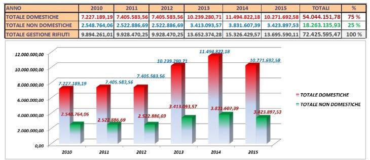 Percentuali_Valori_Piani_Finanziari_2010_2015