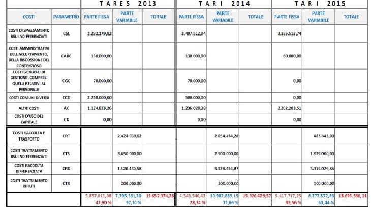 costi_tares_tari_2013_2015