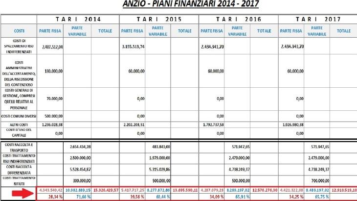 PIANI FINANZIARI TARI 2014 - 2017