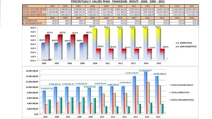Percentuali_Valori_Piani_Finanziari_2005_2015