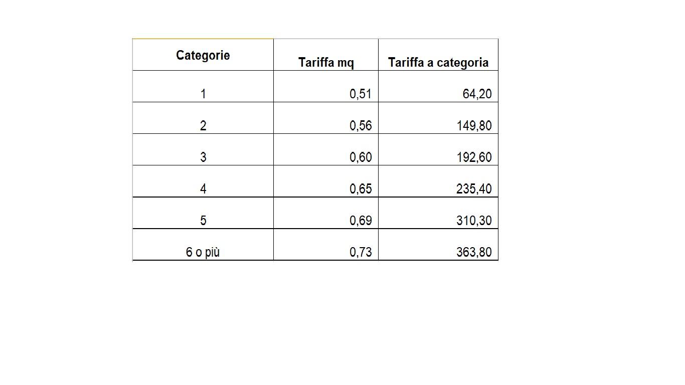 tariffe corrette